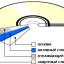 CD-R - технические аспекты