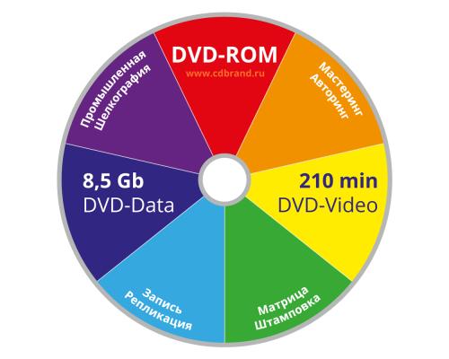 Тиражирование DVD 9 дисков (Шелкография) 8,5 Гб