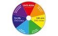 Тиражирование DVD 10 дисков (Шелкография) 9,4 Гб