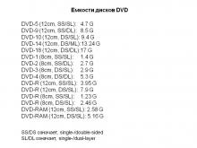 Емкость DVD дисков